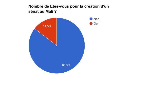 sondage référendum mali